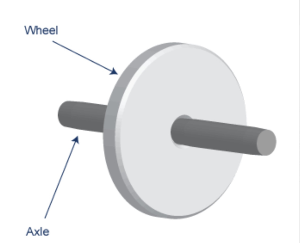 Wheel And Alxe : The wheel and axle simple machines