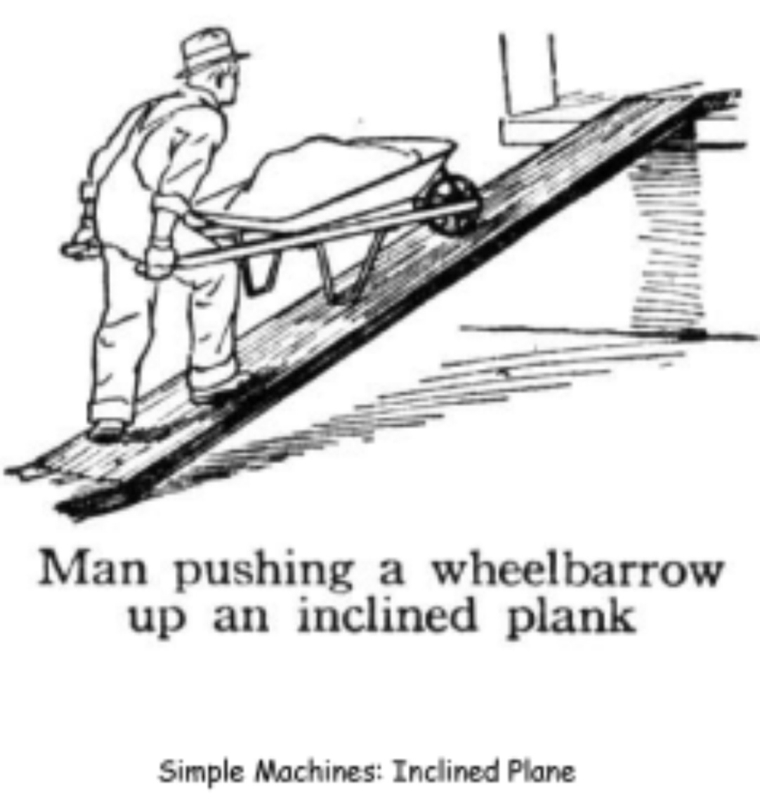 Inclined plane examples.